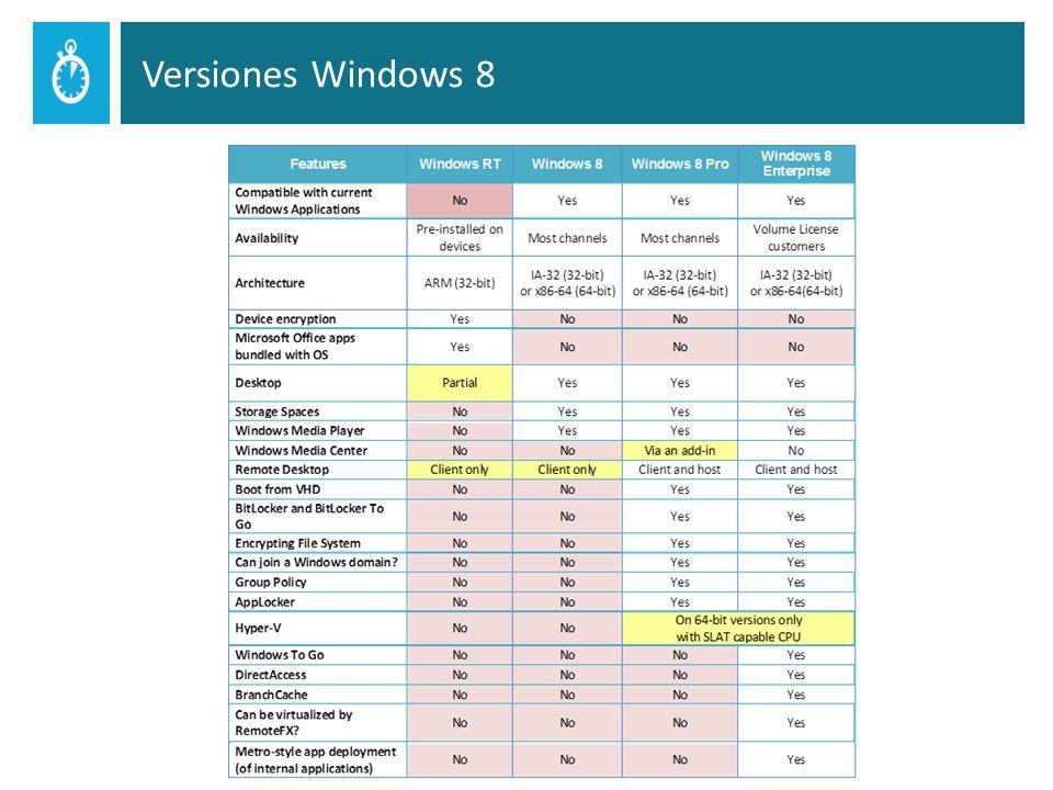 Nuevo formato de disco virtual (VHDX) Características generales de VHDX Hasta 64 (TBs) Protección contra corrupciones ante apagados repentinos Optimizados para discos con sectores grandes Beneficios Mayor capacidad de almacenamiento Protección de datos Mejor rendimiento 26