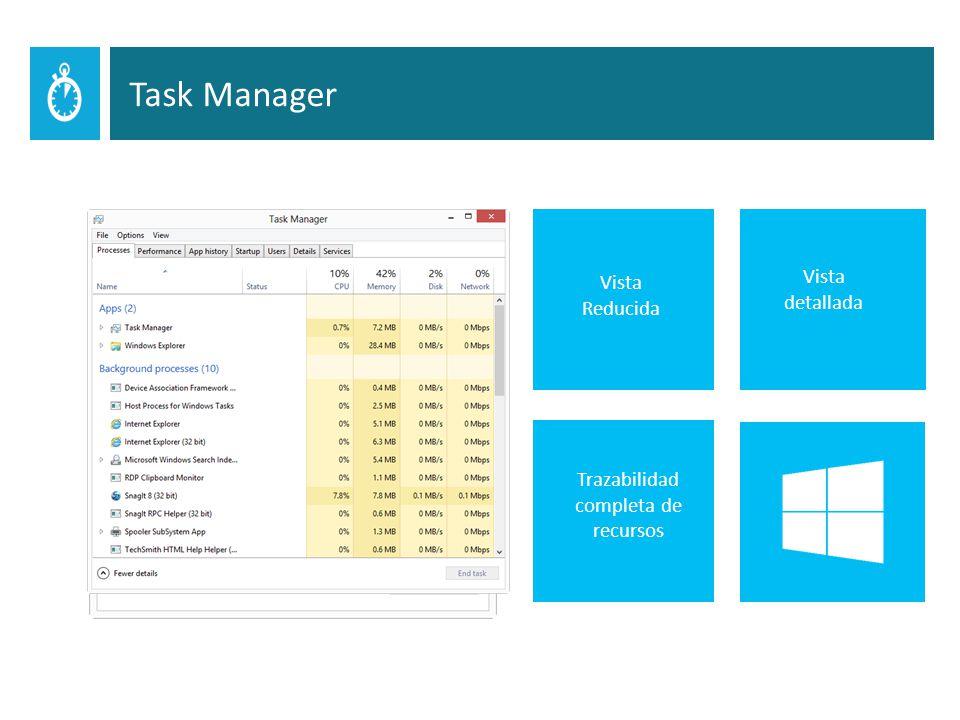 Vista Reducida Vista detallada Trazabilidad completa de recursos Task Manager