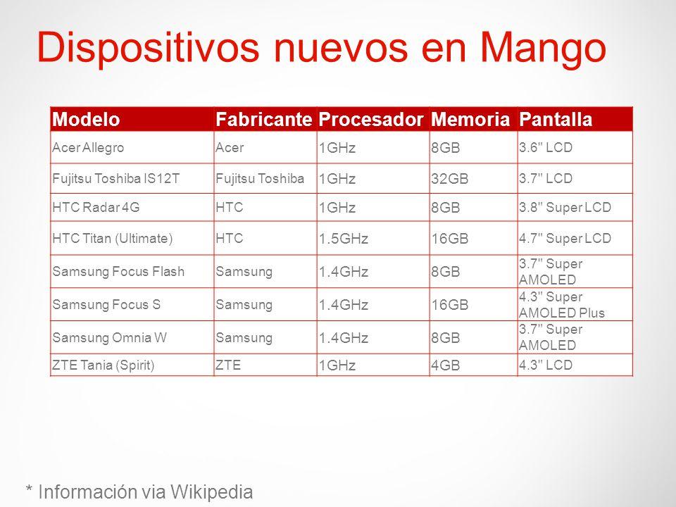 Dispositivos nuevos en Mango ModeloFabricanteProcesadorMemoriaPantalla Acer AllegroAcer 1GHz8GB 3.6 LCD Fujitsu Toshiba IS12TFujitsu Toshiba 1GHz32GB 3.7 LCD HTC Radar 4GHTC 1GHz8GB 3.8 Super LCD HTC Titan (Ultimate)HTC 1.5GHz16GB 4.7 Super LCD Samsung Focus FlashSamsung 1.4GHz8GB 3.7 Super AMOLED Samsung Focus SSamsung 1.4GHz16GB 4.3 Super AMOLED Plus Samsung Omnia WSamsung 1.4GHz8GB 3.7 Super AMOLED ZTE Tania (Spirit)ZTE 1GHz4GB 4.3 LCD * Información via Wikipedia