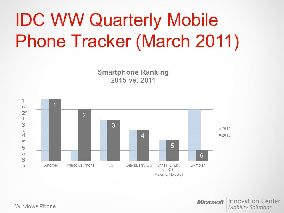 Windows Phone IDC WW Quarterly Mobile Phone Tracker (March 2011) 1 st 2nd2nd 3 rd 4 th 5 th 6 th