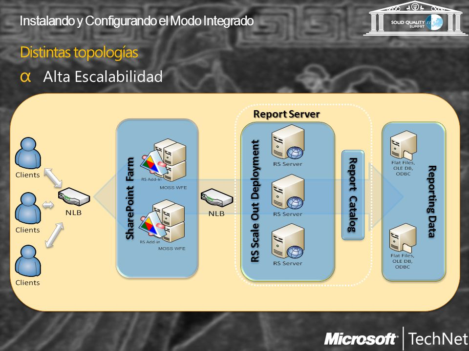 Distintas topologías Report Catalog Reporting Data RS Scale Out Deployment Report Server SharePoint Farm Instalando y Configurando el Modo Integrado