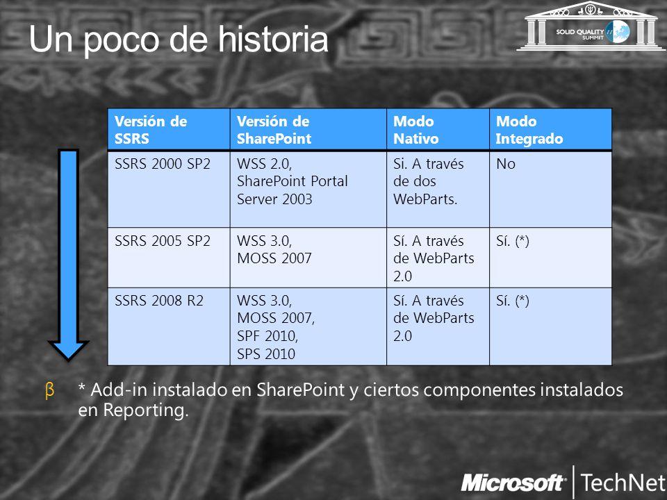 Un poco de historia Versión de SSRS Versión de SharePoint Modo Nativo Modo Integrado SSRS 2000 SP2WSS 2.0, SharePoint Portal Server 2003 Si.