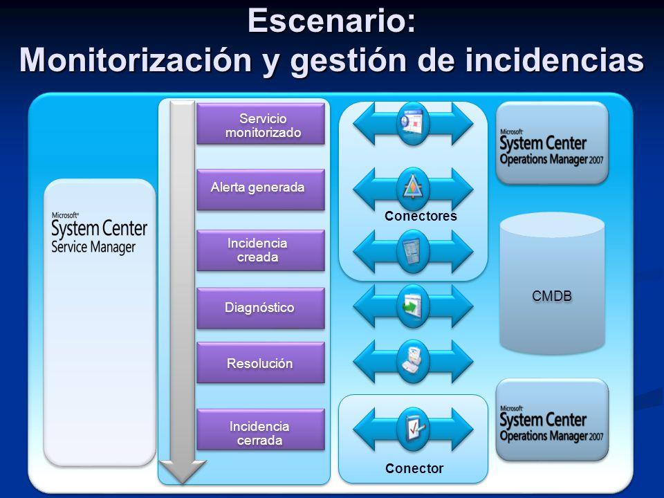 Conector CMDB Servicio monitorizado Incidencia cerrada Resolución Incidencia creada Alerta generada Diagnóstico Conectores Escenario: Monitorización y