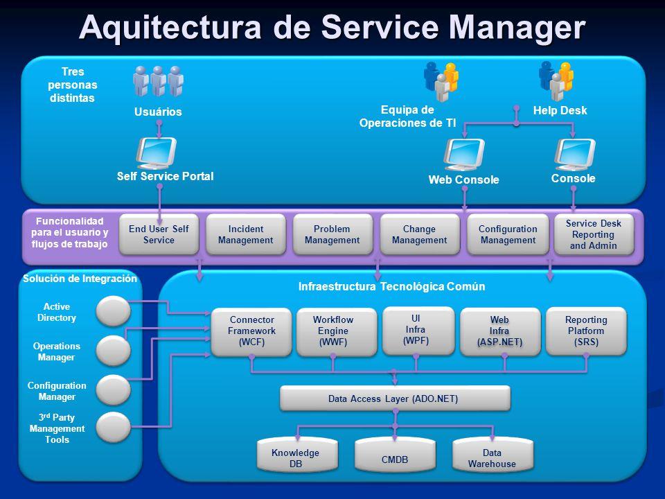 Analyst Funcionalidad para el usuario y flujos de trabajo Configuration Management Change Management Problem Management Incident Management Service De