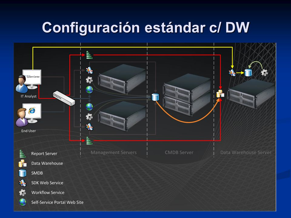 Configuración estándar c/ DW