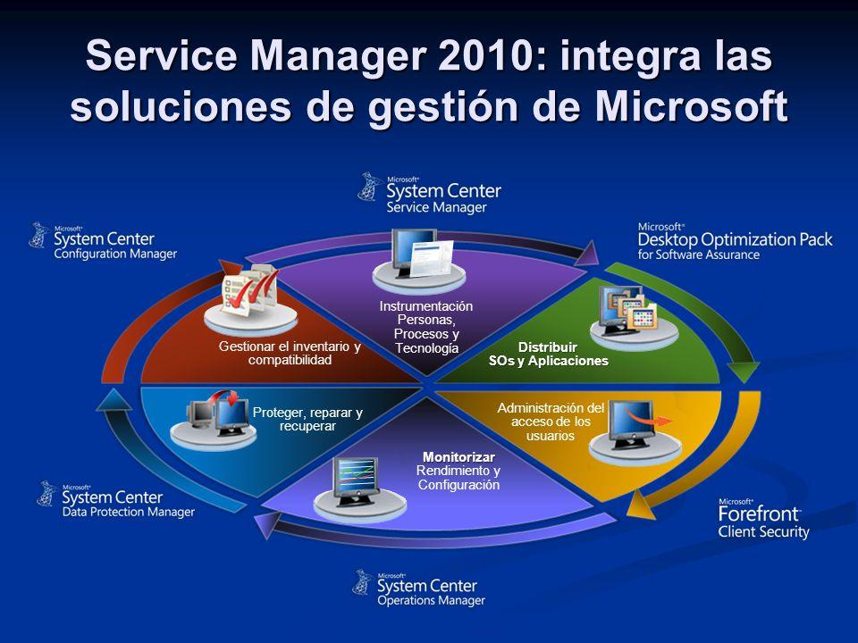 Service Manager 2010: integra las soluciones de gestión de Microsoft Gestionar el inventario y compatibilidad Distribuir SOs y Aplicaciones Administración del acceso de los usuarios Proteger, reparar y recuperar Instrumentación Personas, Procesos y Tecnología Monitorizar Rendimiento y Configuración