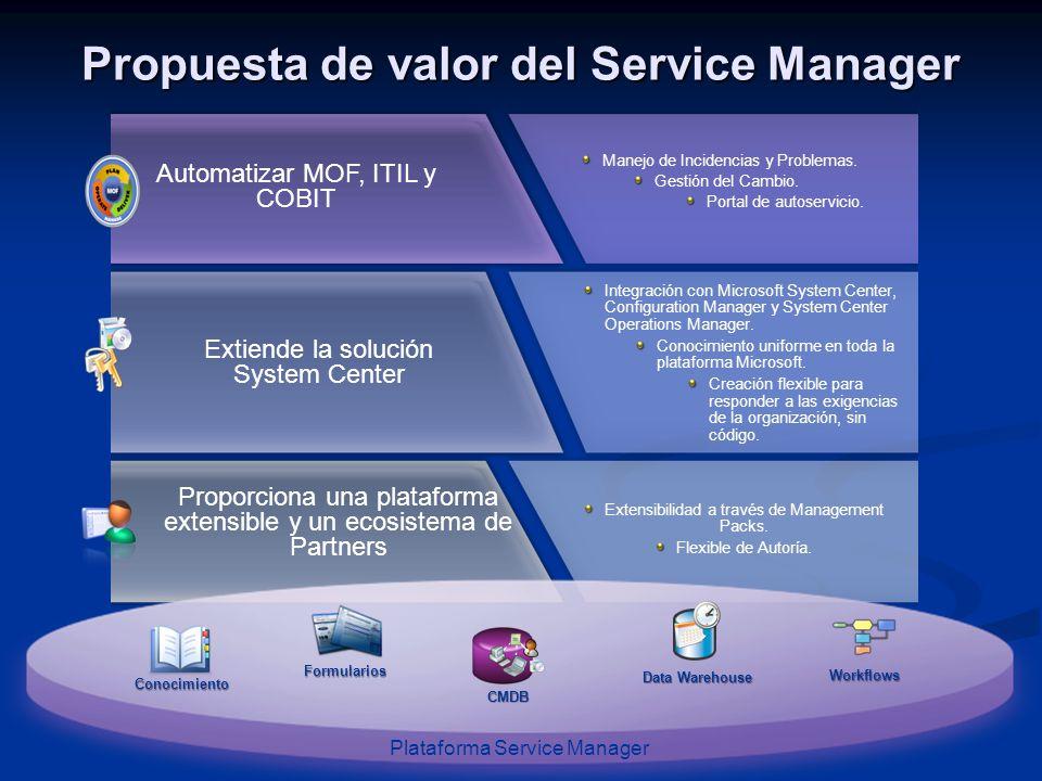Propuesta de valor del Service Manager Automatizar MOF, ITIL y COBIT Manejo de Incidencias y Problemas. Gestión del Cambio. Portal de autoservicio. Pr