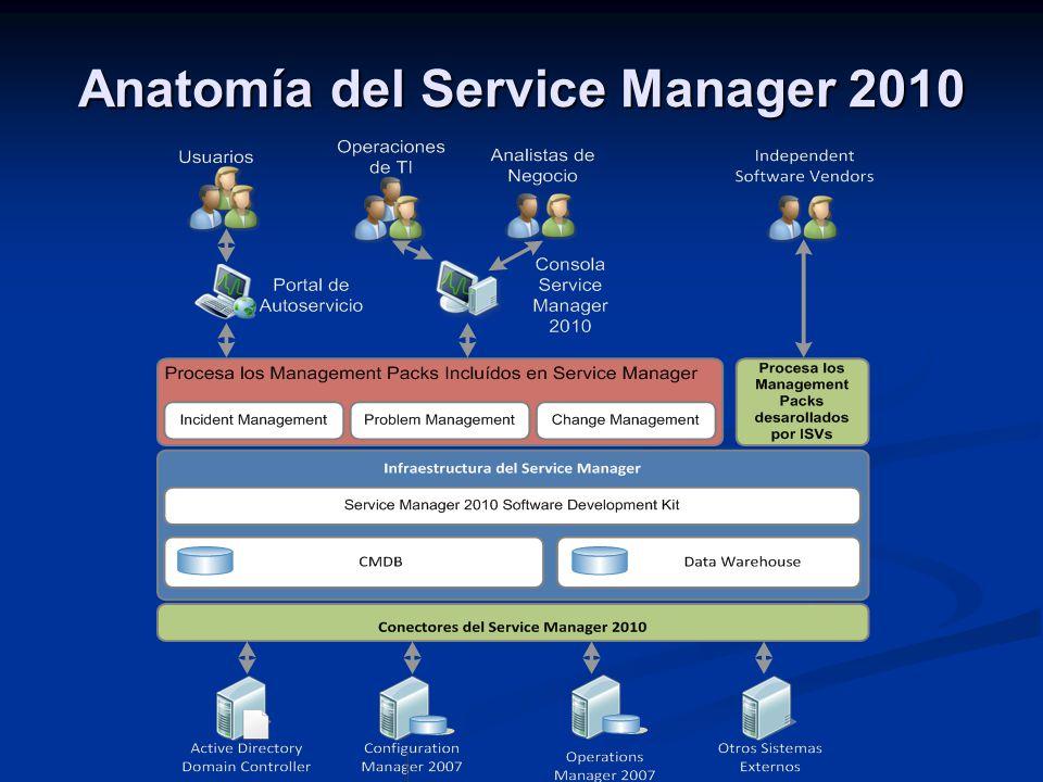 Anatomía del Service Manager 2010