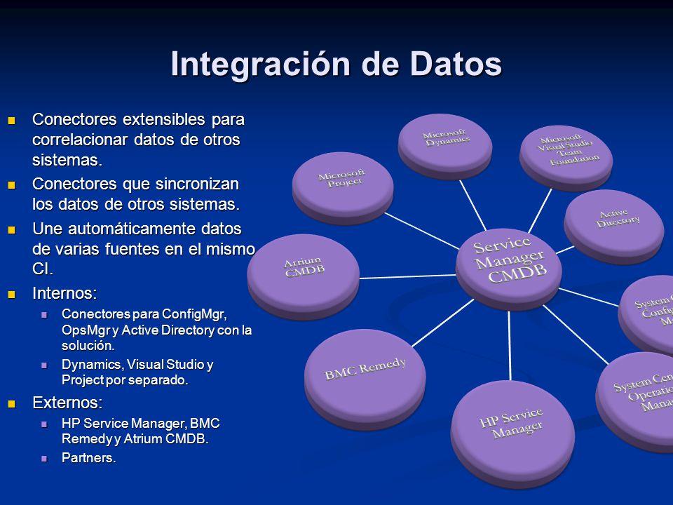 Integración de Datos Conectores extensibles para correlacionar datos de otros sistemas.