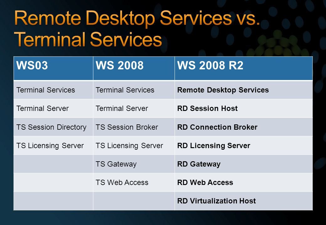 WS03WS 2008WS 2008 R2 Terminal Services Remote Desktop Services Terminal Server RD Session Host TS Session DirectoryTS Session BrokerRD Connection Broker TS Licensing Server RD Licensing Server TS GatewayRD Gateway TS Web AccessRD Web Access RD Virtualization Host