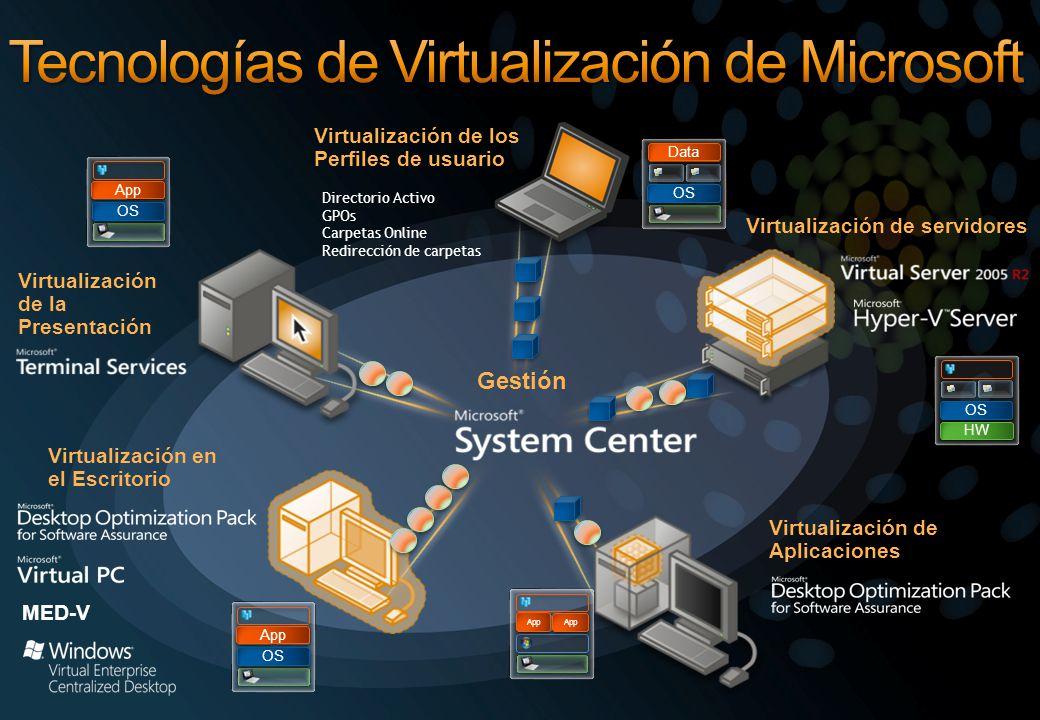 34 Microsoft + CITRIX XenDesktop Microsoft + Quest vWorkspace VECD for Remote App R2 O XenDesktop Broker de Conexiones
