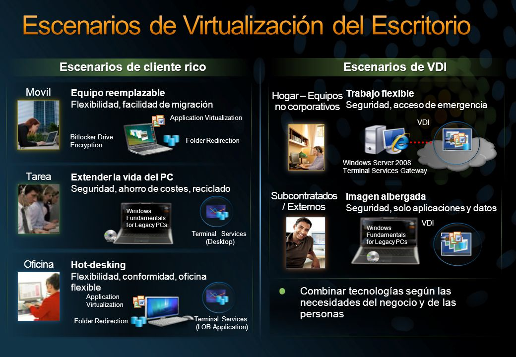 Application Virtualization Folder Redirection Terminal Services (LOB Application) Windows Fundamentals for Legacy PCs VDI Windows Server 2008 Terminal Services Gateway Trabajo flexible Seguridad, acceso de emergencia Subcontratados / Externos Oficina Hot-desking Flexibilidad, conformidad, oficina flexible Imagen albergada Seguridad, solo aplicaciones y datos Bitlocker Drive Encryption Application Virtualization Folder Redirection Equipo reemplazable Flexibilidad, facilidad de migración Movil Windows Fundamentals for Legacy PCs Terminal Services (Desktop) Extender la vida del PC Seguridad, ahorro de costes, reciclado Tarea Hogar – Equipos no corporativos Escenarios de cliente rico Escenarios de VDI Combinar tecnologías según las necesidades del negocio y de las personas