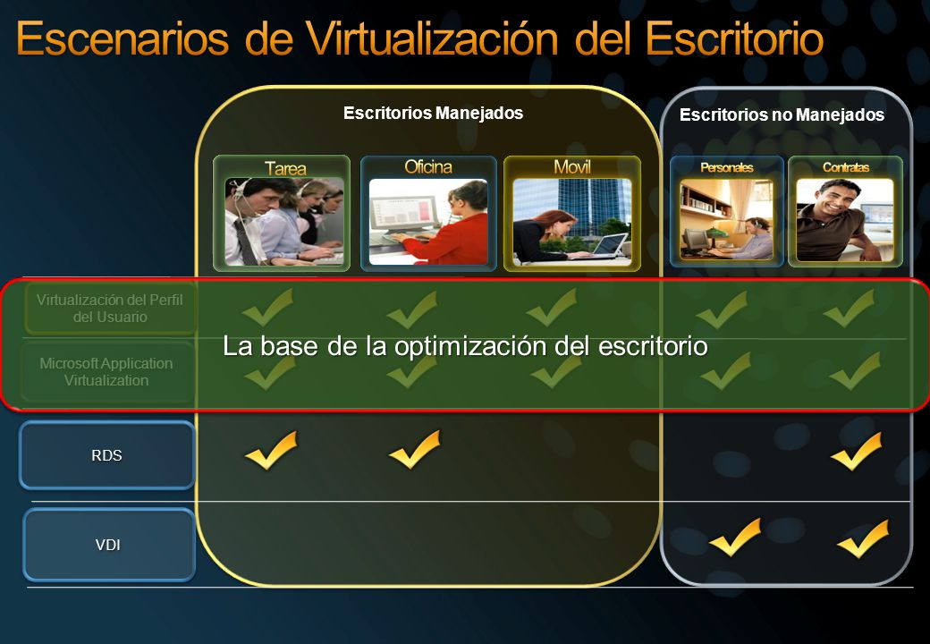 Escritorios Manejados Escritorios no Manejados Virtualización del Perfil del Usuario Microsoft Application Virtualization VDIVDI RDSRDS La base de la optimización del escritorio