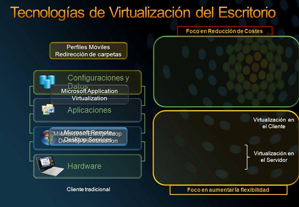 Hardware OS Configuraciones y Datos Aplicaciones Perfiles Móviles Redirección de carpetas Perfiles Móviles Redirección de carpetas Microsoft Applicati