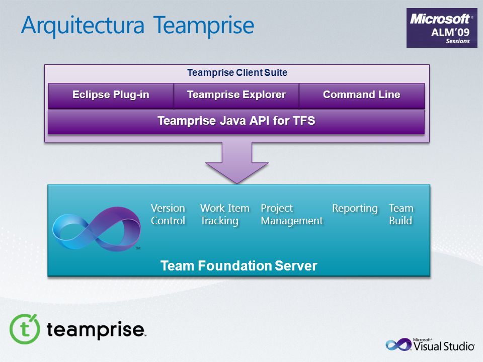 Teamprise Client Suite Eclipse Plug-in Teamprise Explorer Command Line Teamprise Java API for TFS Team Foundation Server Project Management Project Management Work Item Tracking Version Control Reporting Team Build Team Build