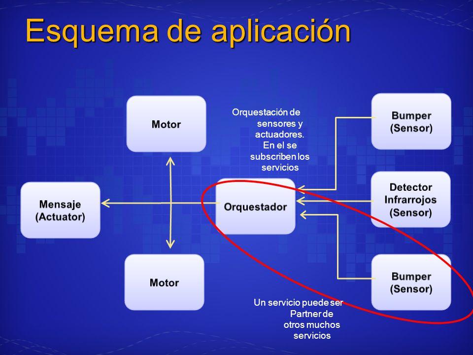 Esquema de aplicación Orquestación de sensores y actuadores. En el se subscriben los servicios Un servicio puede ser Partner de otros muchos servicios