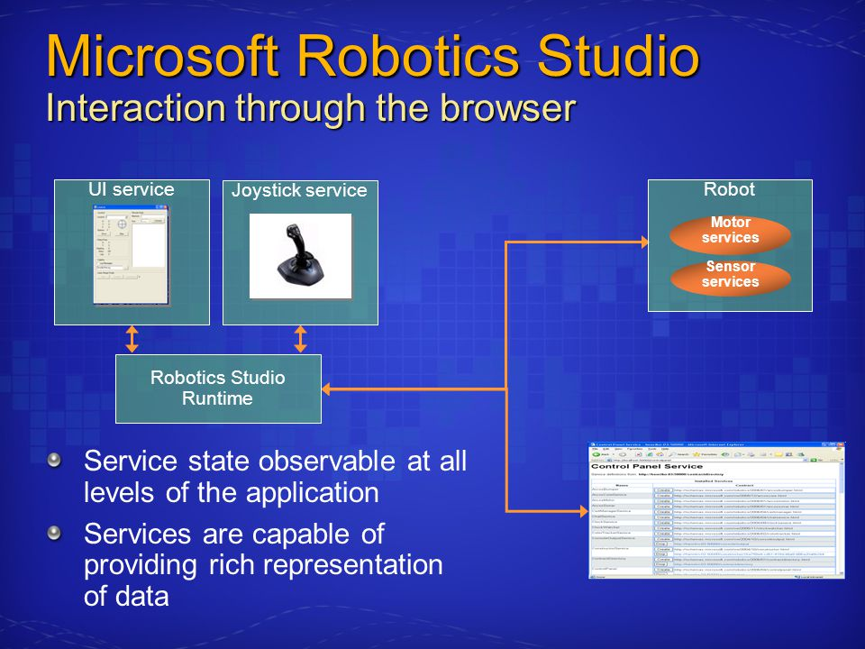 Robotics Studio Runtime Joystick service UI service Microsoft Robotics Studio Interaction through the browser Service state observable at all levels of the application Services are capable of providing rich representation of data Robot Motor services Sensor services