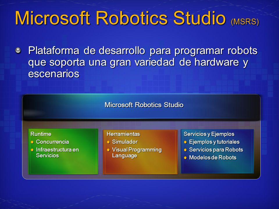 Microsoft Robotics Studio (MSRS) Plataforma de desarrollo para programar robots que soporta una gran variedad de hardware y escenarios Runtime Concurrencia Concurrencia Infraestructura en Servicios Infraestructura en Servicios Servicios y Ejemplos Ejemplos y tutoriales Ejemplos y tutoriales Servicios para Robots Servicios para Robots Modelos de Robots Modelos de Robots Microsoft Robotics Studio Herramientas Simulador Simulador Visual Programming Language Visual Programming Language