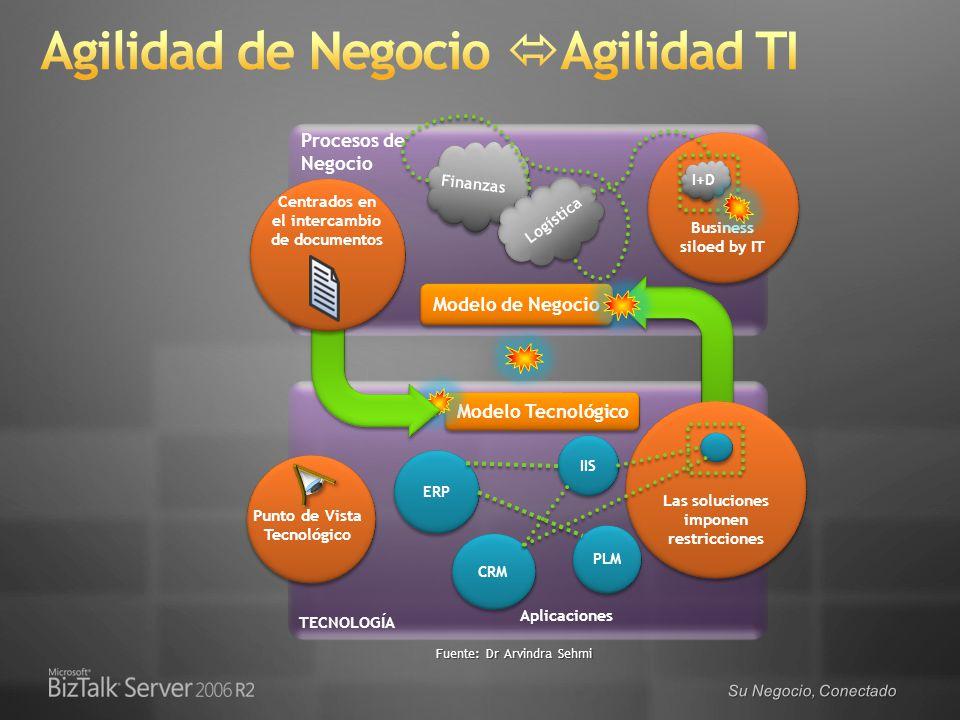 Su Negocio, Conectado Modelo Tecnológico TECNOLOGÍA Modelo de Negocio Procesos de Negocio Business siloed by IT Las soluciones imponen restricciones I