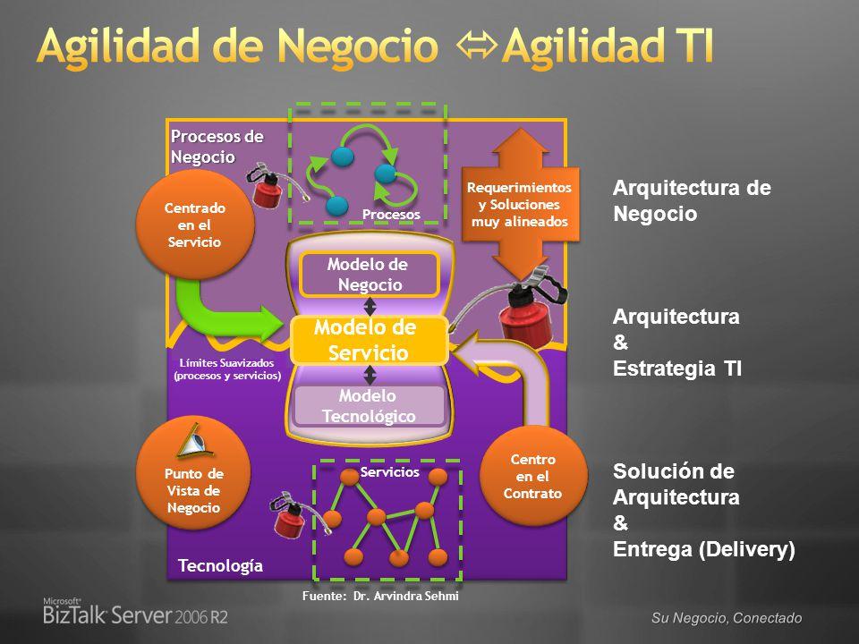 Su Negocio, Conectado Procesos de Negocio Tecnología Fuente: Dr. Arvindra Sehmi Límites Suavizados (procesos y servicios) Procesos Servicios Modelo de