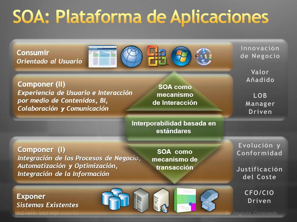 Su Negocio, Conectado Componer (II) Experiencia de Usuario e Interacción por medio de Contenidos, BI, Colaboración y Comunicación Componer (I) Integración de los Procesos de Negocio, Automatización y Optimización, Integración de la Información Consumir Orientado al Usuario