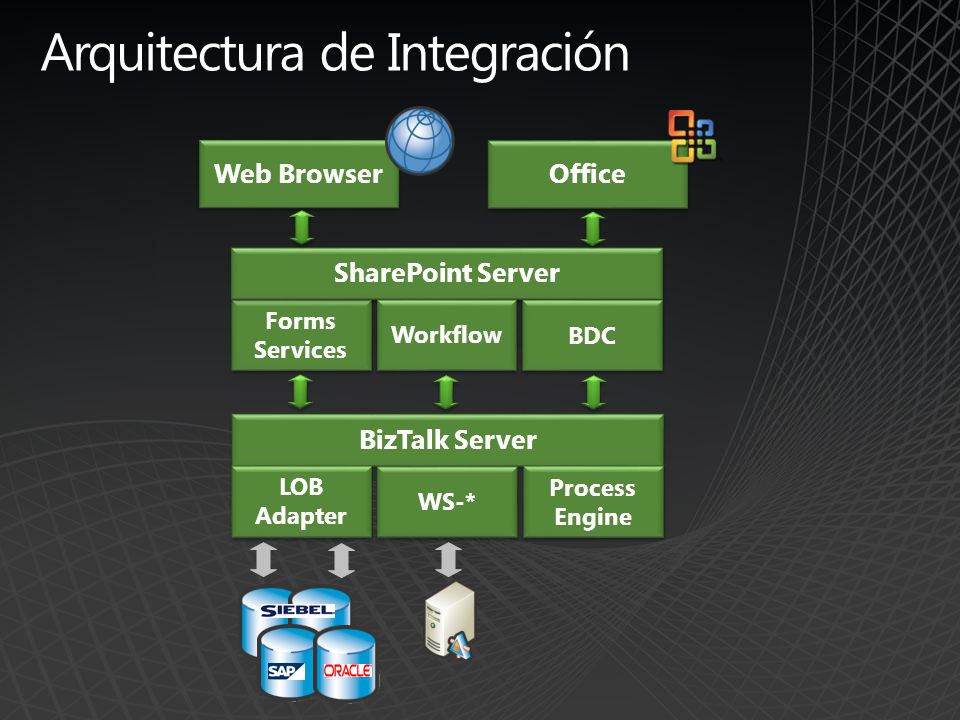 Arquitectura de Integración Web Browser Forms Services Office SharePoint Server Workflow BDC BizTalk Server LOB Adapter WS-* Process Engine Process En