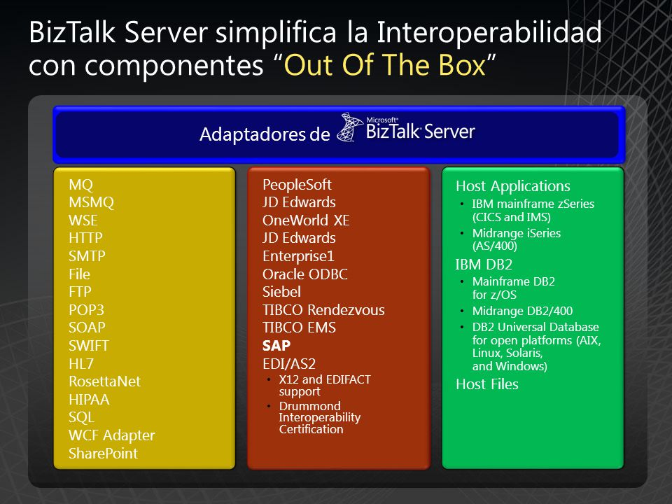 BizTalk Server simplifica la Interoperabilidad con componentes Out Of The Box MQ MSMQ WSE HTTP SMTP File FTP POP3 SOAP SWIFT HL7 RosettaNet HIPAA SQL