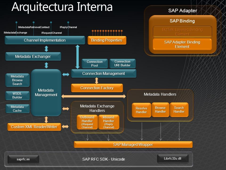 Arquitectura Interna BizTalk Layered Binding Element SAP Adapter Binding Element SAP Binding SAP Adapter Channel Implementation MetadataManagementMeta
