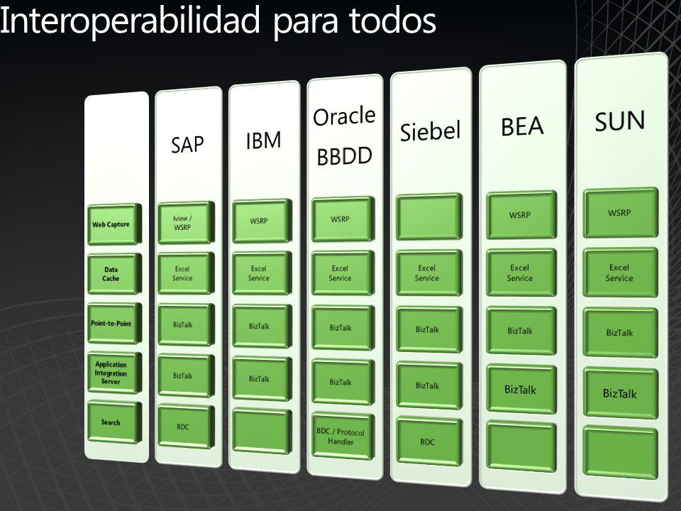 Arquitectura de Integración Web Browser Forms Services Office SharePoint Server Workflow BDC BizTalk Server LOB Adapter WS-* Process Engine Process Engine