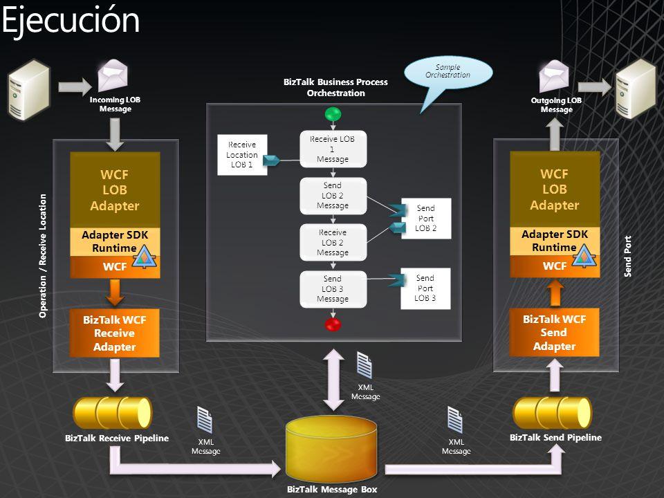 Ejecución BizTalk WCF Receive Adapter Operation / Receive Location BizTalk Receive Pipeline BizTalk Message Box BizTalk WCF Send Adapter Send Port Inc