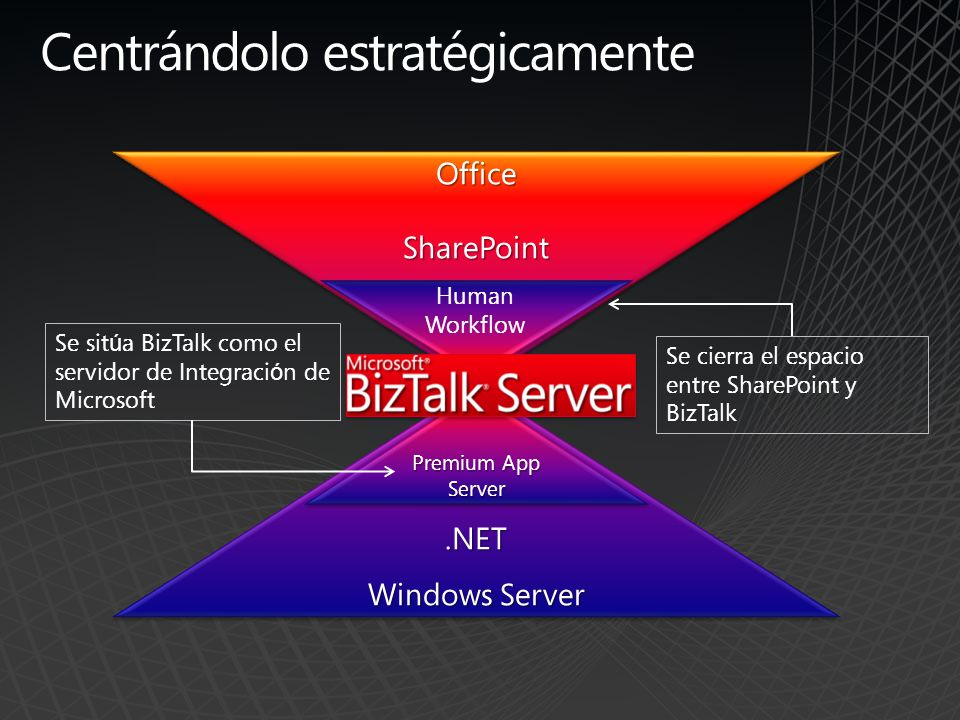 Centrándolo estratégicamente OfficeSharePoint.NET Windows Server OfficeSharePoint.NET Premium App Server Human Workflow Se sit ú a BizTalk como el ser