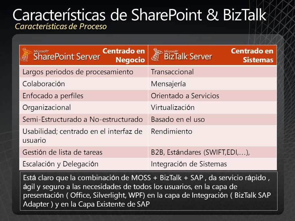 Características de SharePoint & BizTalk Características de Proceso Centrado en Negocio Centrado en Sistemas Largos periodos de procesamientoTransaccio