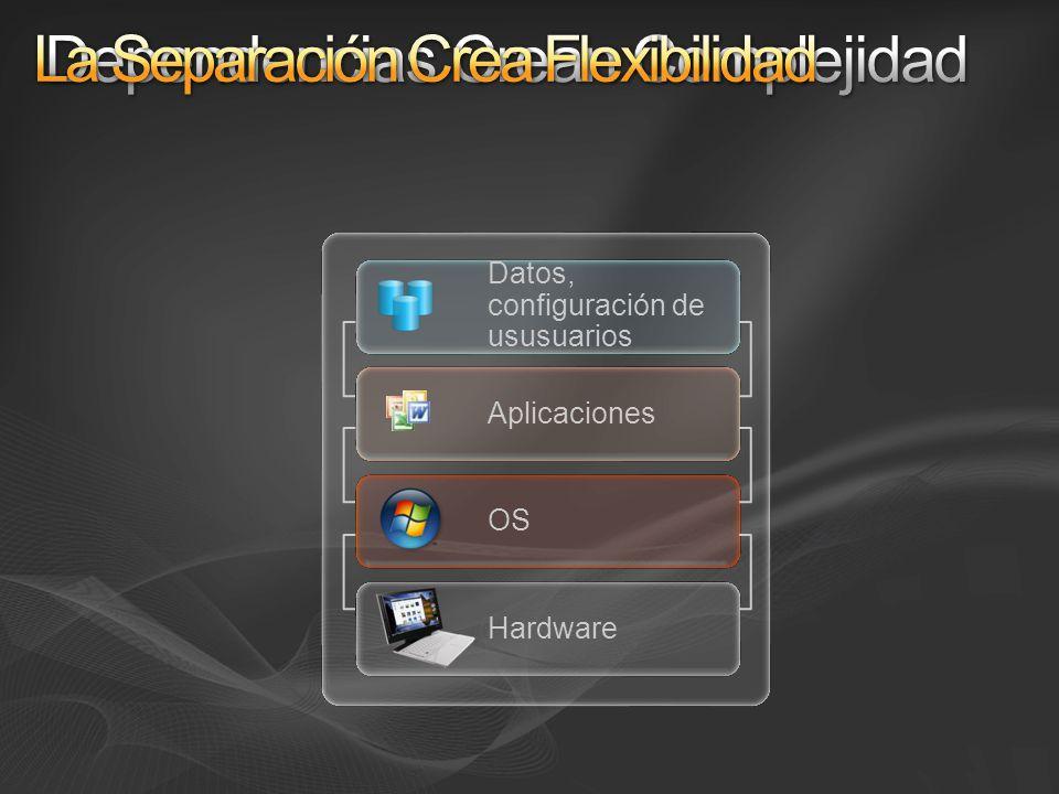 Hardware OS Datos, configuración de ususuarios Aplicaciones