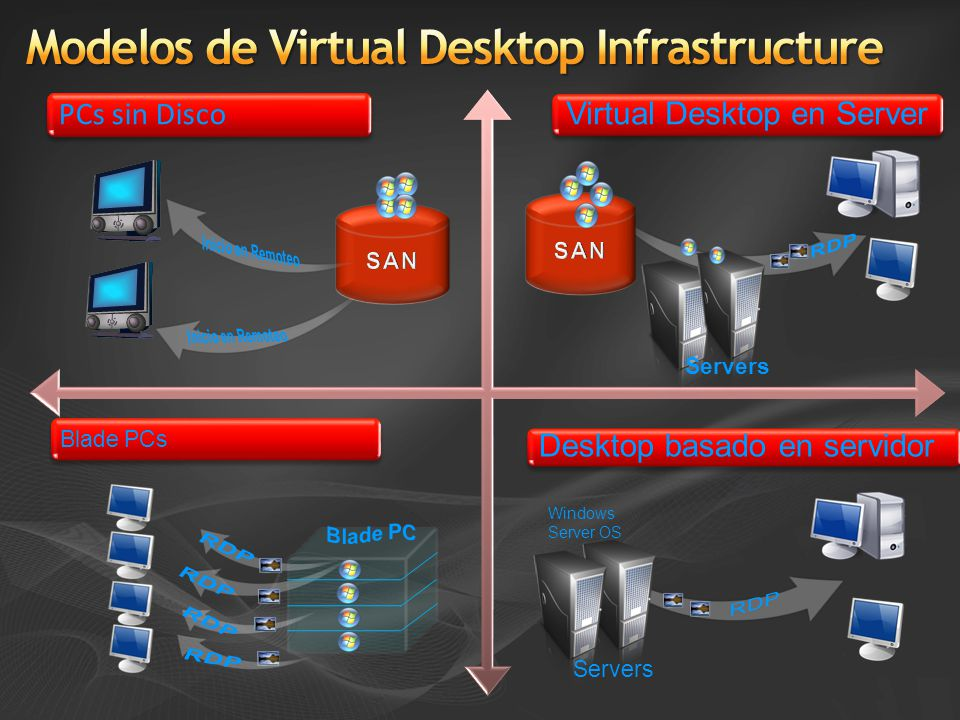 Estática (persistente) Desktops virtuales Dinámico (no persistente) Desktops virtuales Profile Virtualization (Folder Re-direction) Application Virtualization (SoftGrid) Presentation Virtualization (TS RemoteApp)