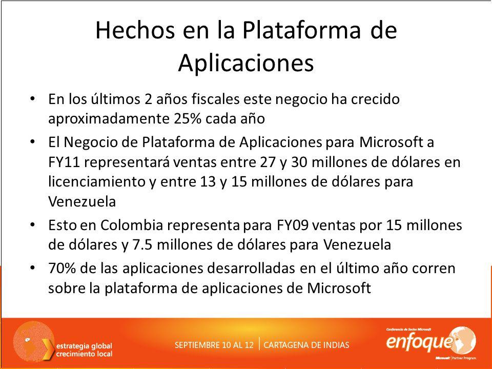 Hechos y Oportunidades Es un negocio que representa ventas de 2 millones de dólares en licenciamiento para FY09 en Colombia y 1 millón de dólares en Venezuela ALM representa una oportunidad para ofrecer servicios en todas las organizaciones que desarrollan o contratan desarrollo Todo cliente de Base de Datos requiere al menos una licencia de desarrollo