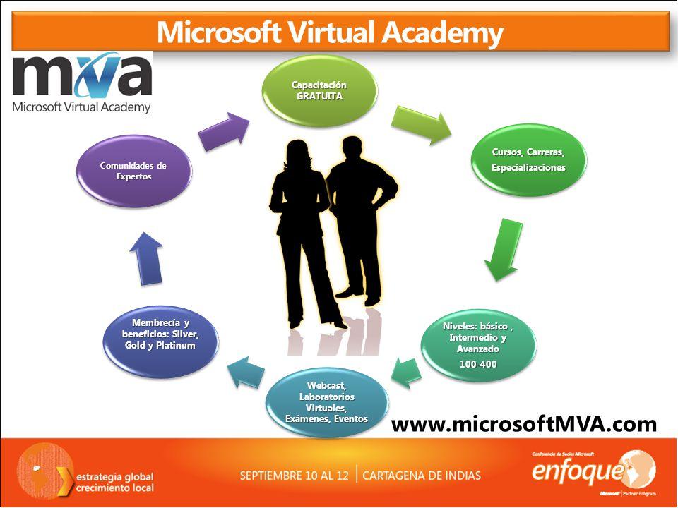 Microsoft Virtual Academy Capacitación GRATUITA Cursos, Carreras, Especializaciones Niveles: básico, Intermedio y Avanzado 100-400 Webcast, Laboratori