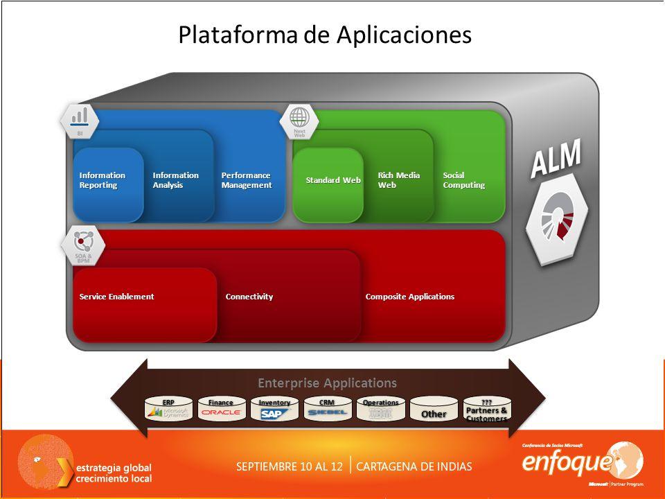 Plataforma de Aplicaciones Microsoft Enterprise Applications Other Partners & Customers ERPFinanceInventoryCRMOperations???
