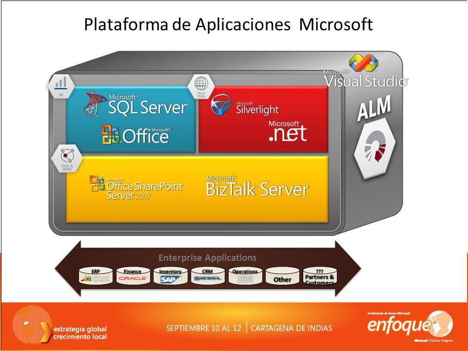 Plataforma de Aplicaciones Microsoft Enterprise Applications Other Partners & Customers ERPFinanceInventoryCRMOperations