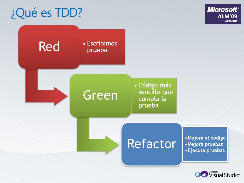 Red Escribimos prueba Green Código más sencillo que cumpla la prueba Refactor Mejora el código Mejora pruebas Ejecuta pruebas