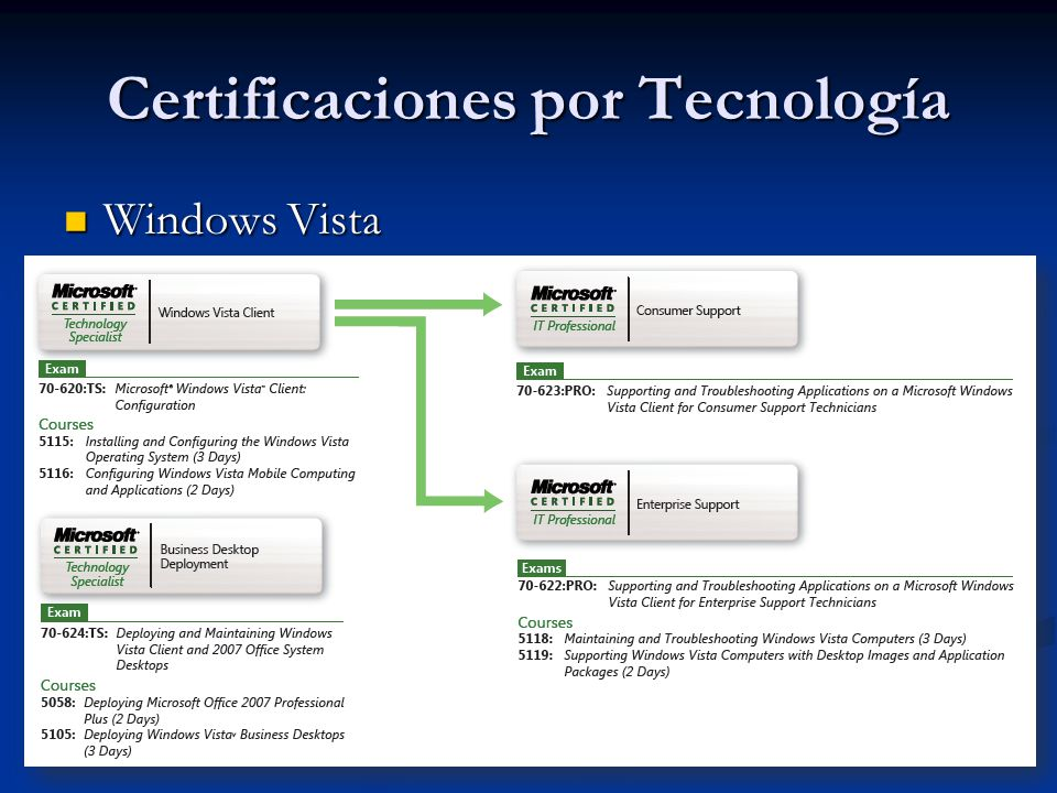 Certificaciones por Tecnología Windows Vista Windows Vista