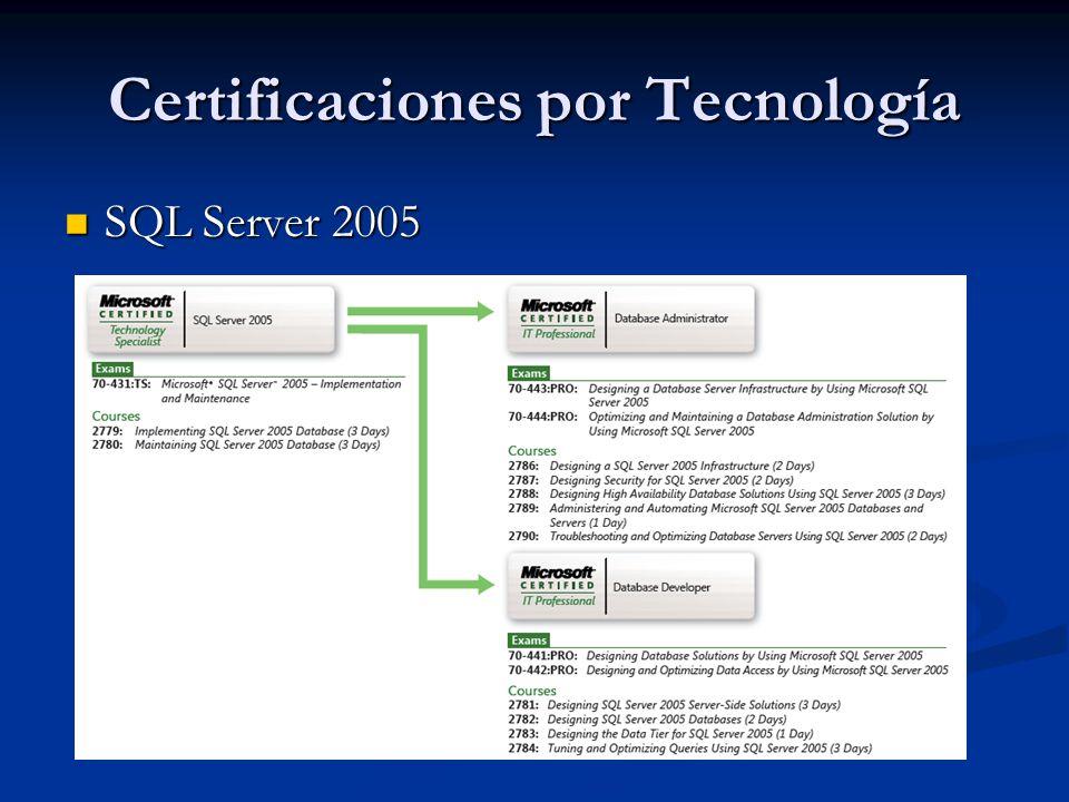 Certificaciones por Tecnología Exchange Server 2007 Exchange Server 2007