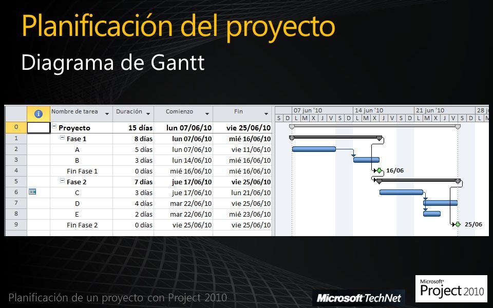 Planificación del proyecto Planificación de un proyecto con Project 2010