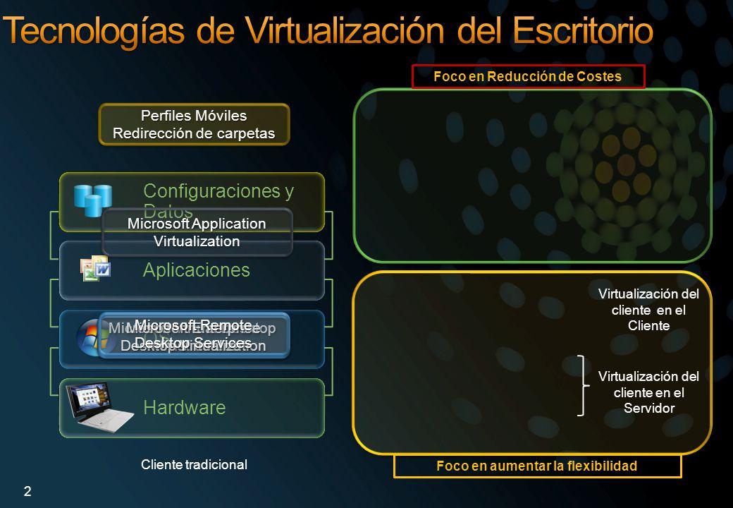 Gestión Virtualización en el Escritorio Virtualización de Aplicaciones Virtualización de la Presentación Virtualización de servidores Virtualización de los Perfiles de usuario Directorio Activo GPOs Carpetas Online Redirección de carpetas OS Data OS HW App OS App OS App MED-V 3