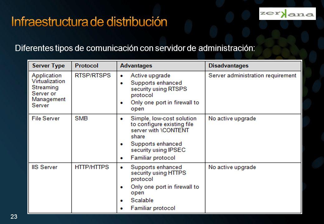 Diferentes tipos de comunicación con servidor de administración: 23