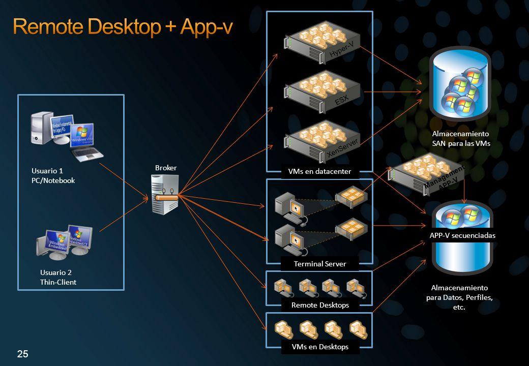 Broker Almacenamiento SAN para las VMs Usuario 1 PC/Notebook Usuario 2 Thin-Client Almacenamiento para Datos, Perfiles, etc. Hyper-V ESX XenServer VMs
