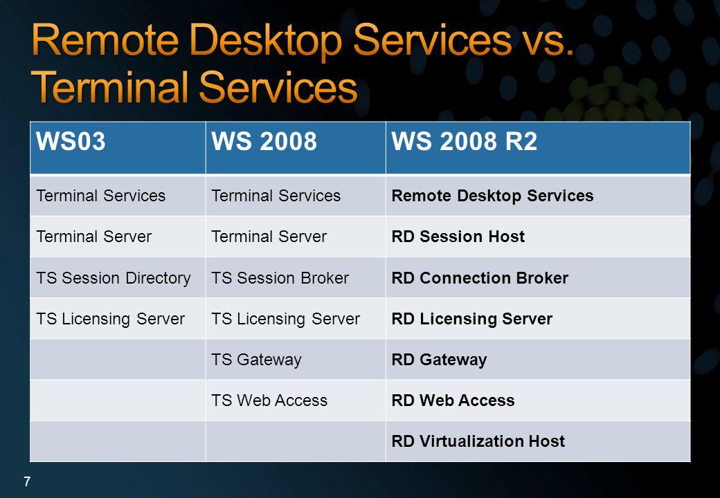 WS03WS 2008WS 2008 R2 Terminal Services Remote Desktop Services Terminal Server RD Session Host TS Session DirectoryTS Session BrokerRD Connection Bro