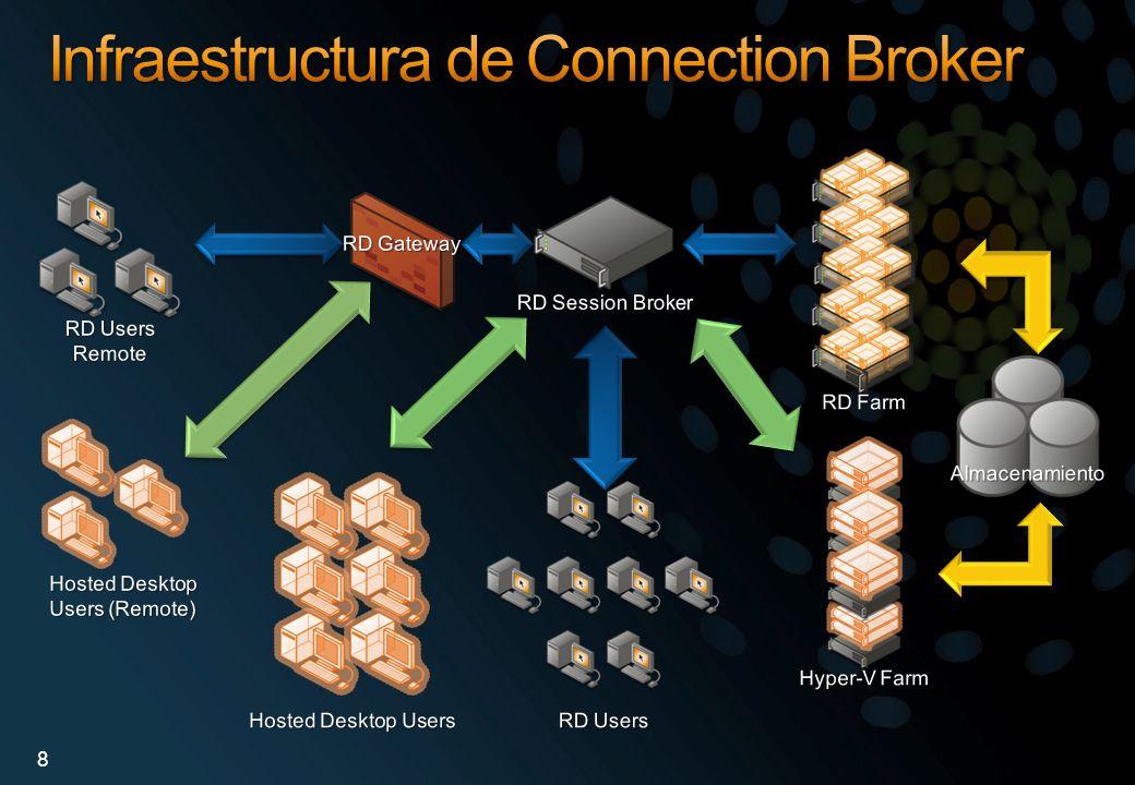 Windows Server 2008 R2 e Hyper-M Server R2.Clusterización.