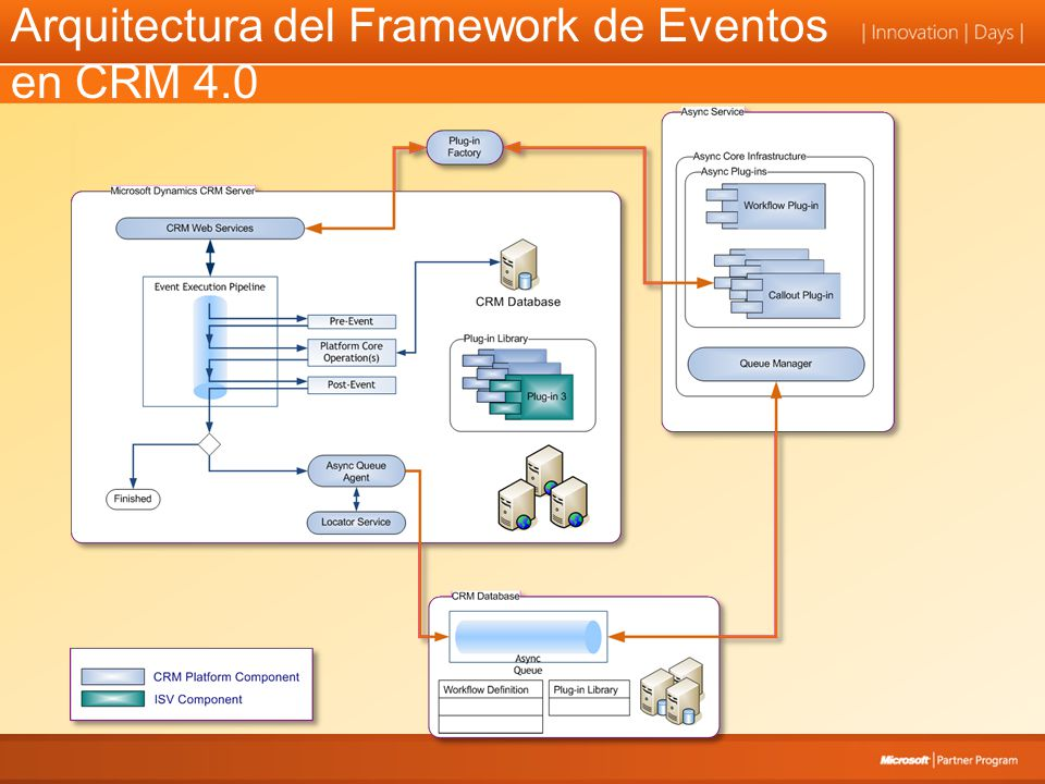 Resumen WF (Windows Workflow Foundation) UNA UNICA TECNOLOGIA DE WORKFLOW PARA PLATAFORMA WINDOWS –Tecnología base.