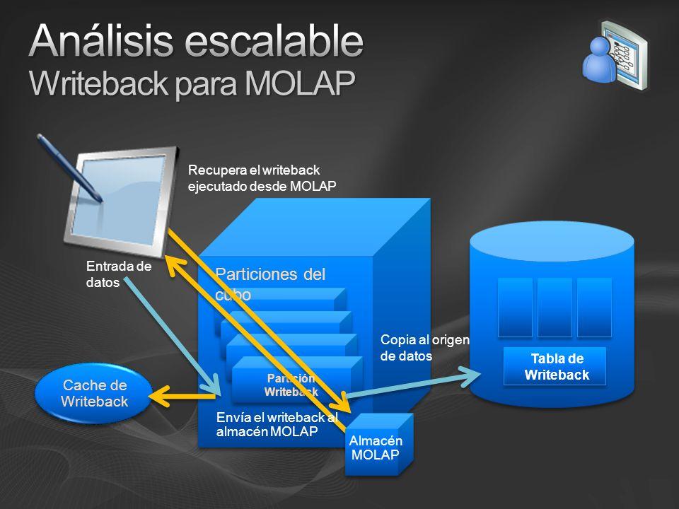 Particiones del cubo Recupera el writeback ejecutado desde MOLAP Tabla de Writeback Copia al origen de datos Cache de Writeback Entrada de datos Partición Writeback Envía el writeback al almacén MOLAP Almacén MOLAP
