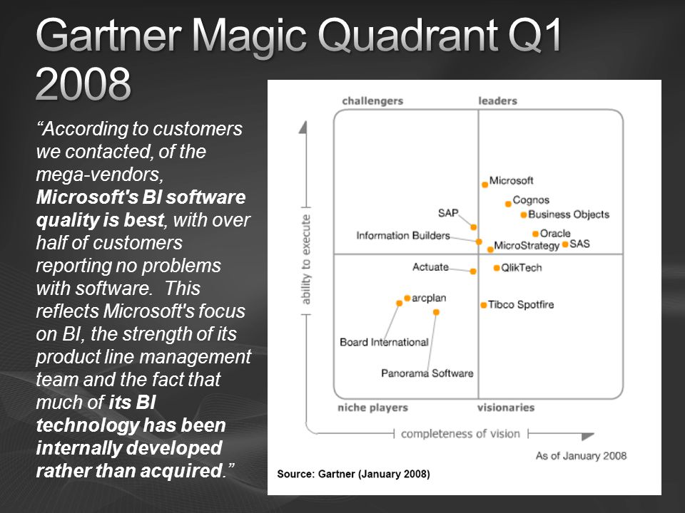 According to customers we contacted, of the mega-vendors, Microsoft s BI software quality is best, with over half of customers reporting no problems with software.